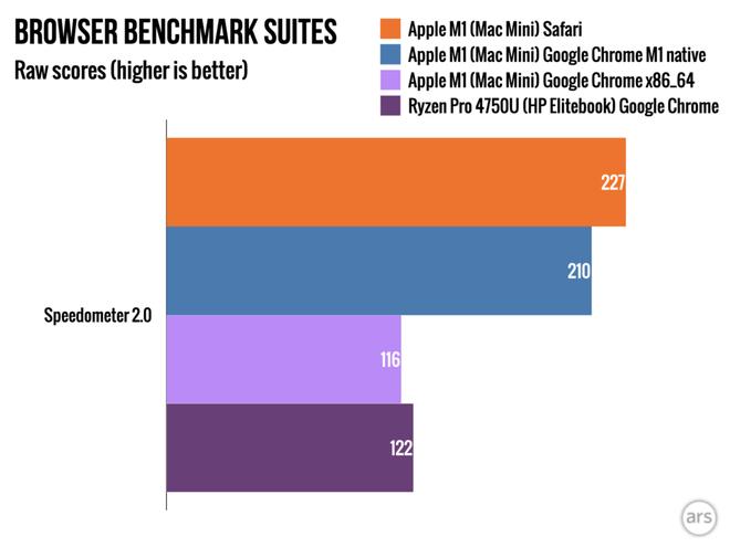 Google ra mắt trình duyệt Chrome dành cho máy Mac chạy chip Apple M1 - Ảnh 2.