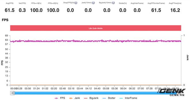 Đánh giá hiệu năng gaming Snapdragon 870 trên Redmi K40: Vô đối trong tầm giá 8 triệu đồng - Ảnh 13.